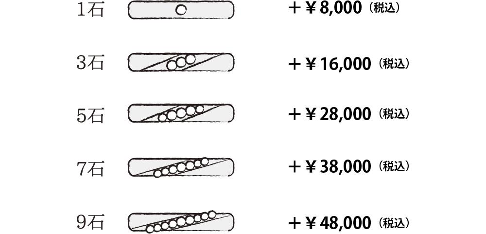 1石プラス¥8,000(税込) 3石プラス¥16,000(税込) 5石プラス¥28,000(税込) 7石プラス¥38,000(税込) 9石プラス¥48,000(税込)