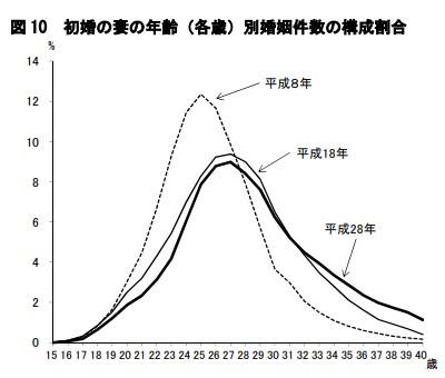 年齢 平均 初産