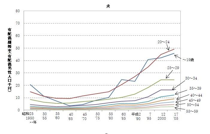 年齢 結婚 平均 都道府県ランキング! 結婚・出産の年齢、そして生涯未婚率